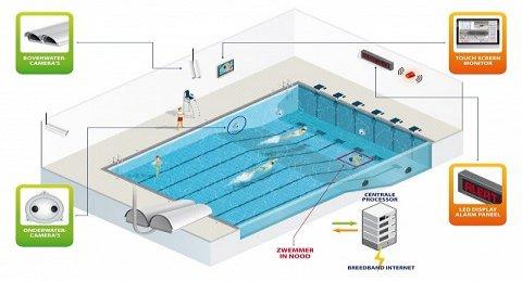 Onderwater detectie systemen, de oplossing?